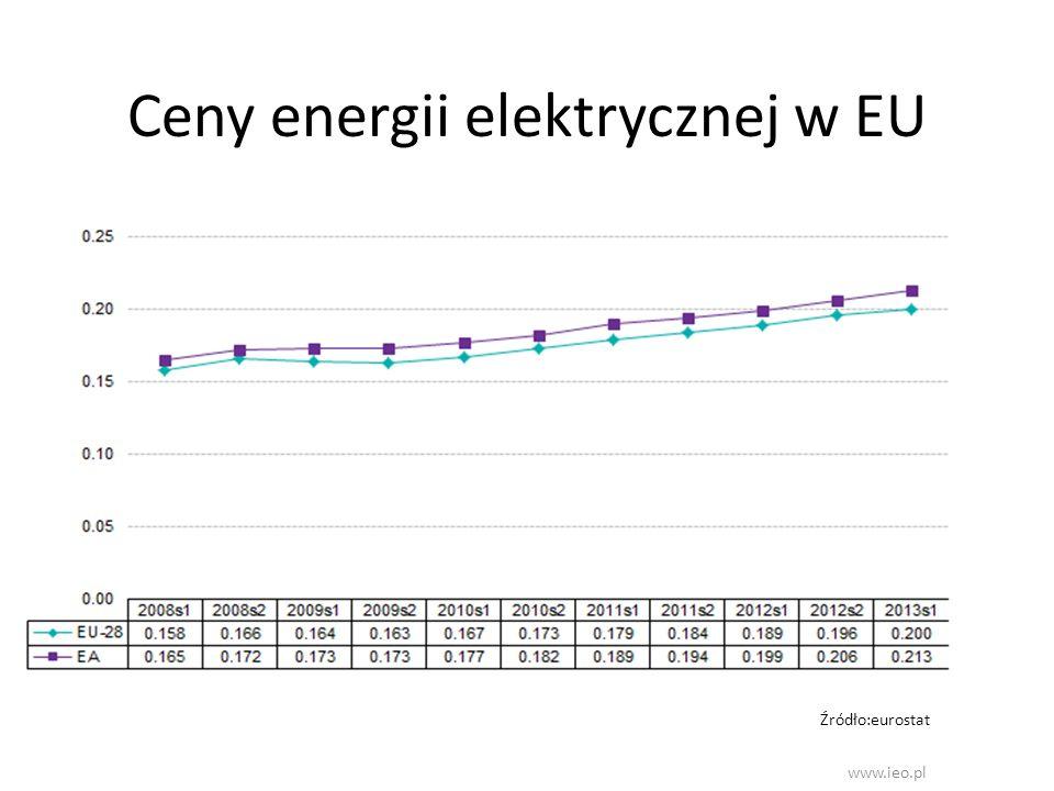 Ceny energii elektrycznej w EU