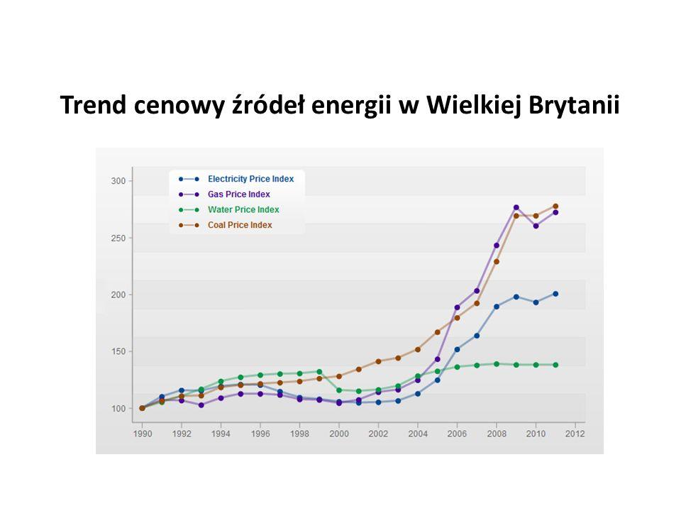 Trend cenowy źródeł energii w Wielkiej Brytanii
