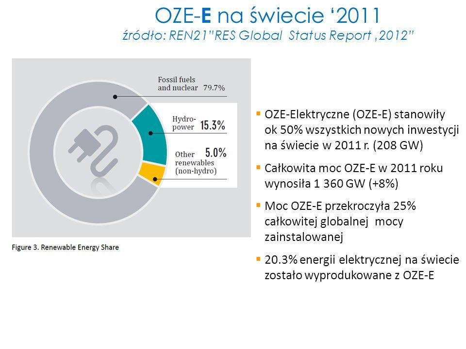 OZE-E na świecie '2011 źródło: REN21 RES Global Status Report '2012