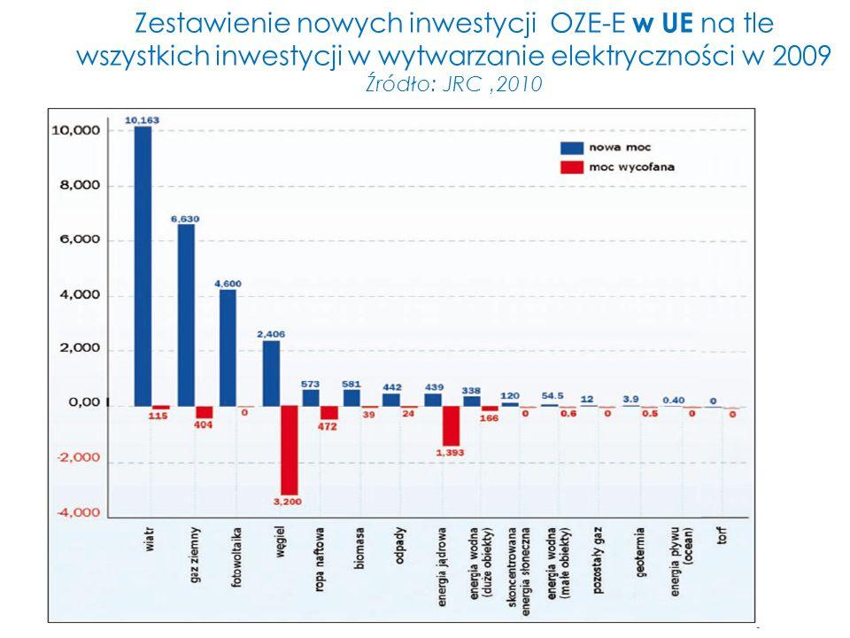 Zestawienie nowych inwestycji OZE-E w UE na tle wszystkich inwestycji w wytwarzanie elektryczności w 2009 Źródło: JRC '2010