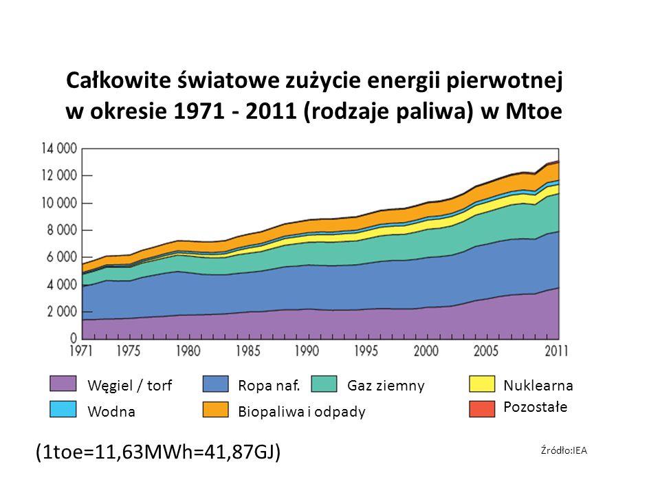 Całkowite światowe zużycie energii pierwotnej w okresie 1971 - 2011 (rodzaje paliwa) w Mtoe
