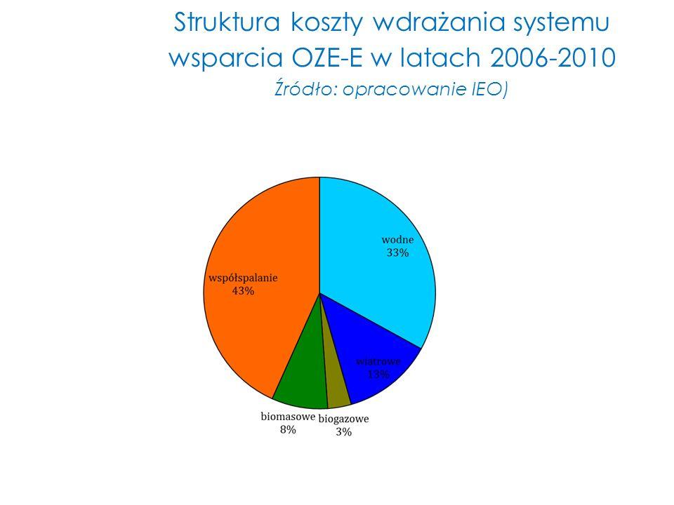 Struktura koszty wdrażania systemu wsparcia OZE-E w latach 2006-2010 Źródło: opracowanie IEO)
