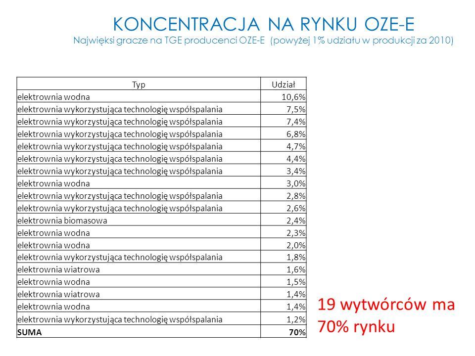 KONCENTRACJA NA RYNKU OZE-E Najwięksi gracze na TGE producenci OZE-E (powyżej 1% udziału w produkcji za 2010)