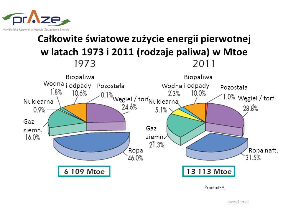 Całkowite światowe zużycie energii pierwotnej w latach 1973 i 2011 (rodzaje paliwa) w Mtoe