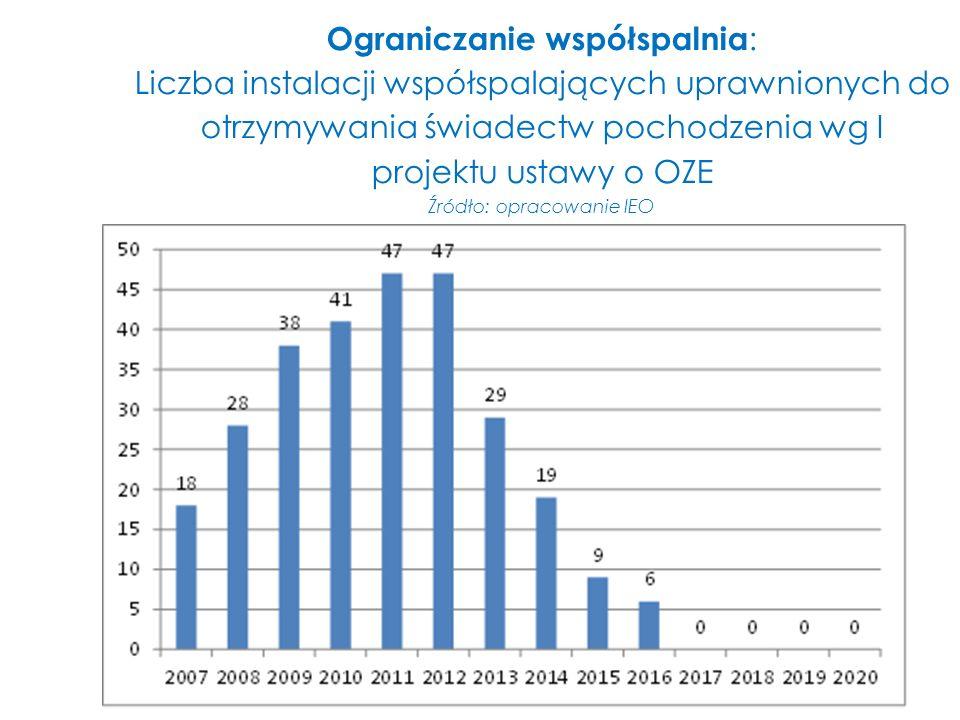 Ograniczanie współspalnia: Liczba instalacji współspalających uprawnionych do otrzymywania świadectw pochodzenia wg I projektu ustawy o OZE Źródło: opracowanie IEO