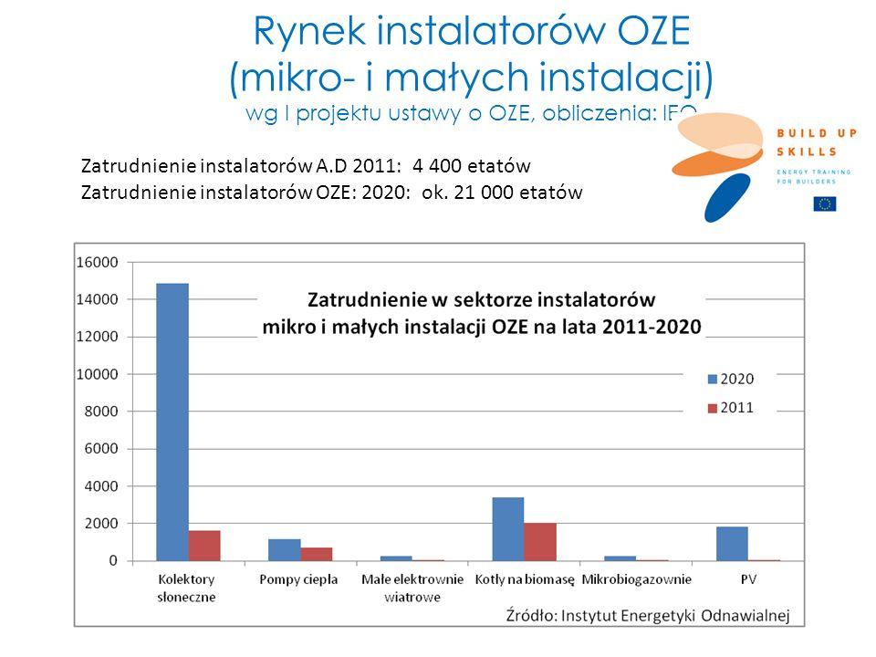 Rynek instalatorów OZE (mikro- i małych instalacji) wg I projektu ustawy o OZE, obliczenia: IEO