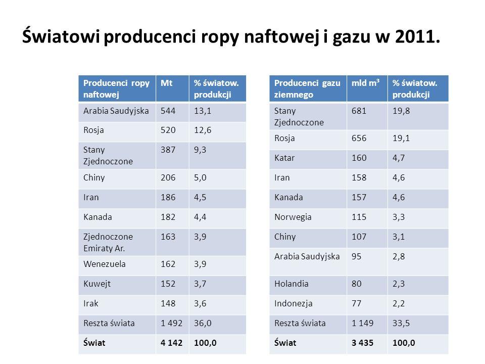 Światowi producenci ropy naftowej i gazu w 2011.