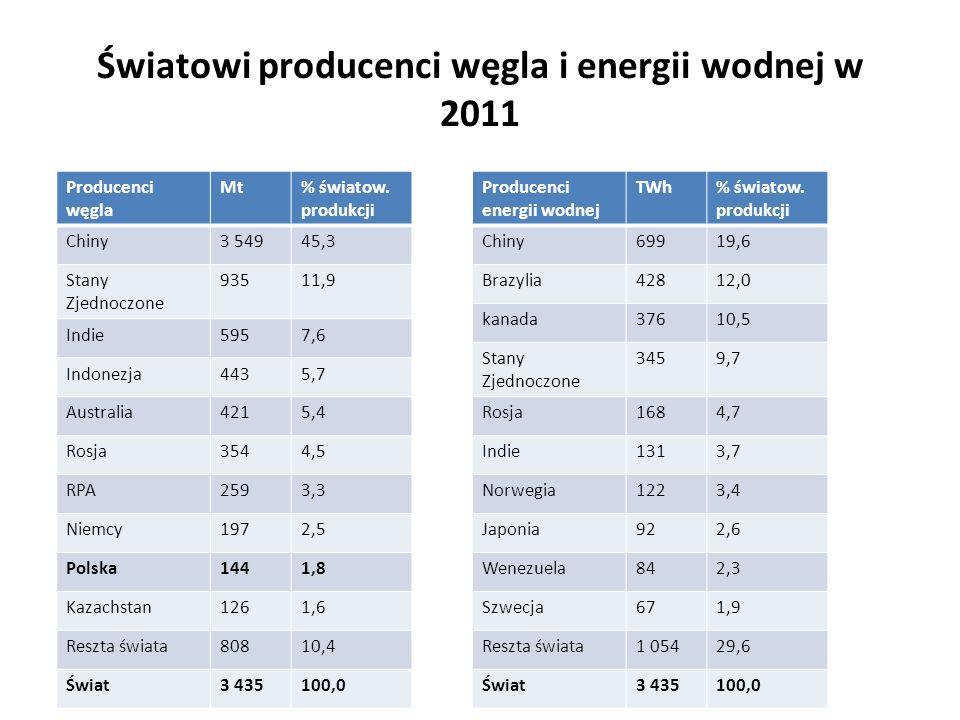 Światowi producenci węgla i energii wodnej w 2011