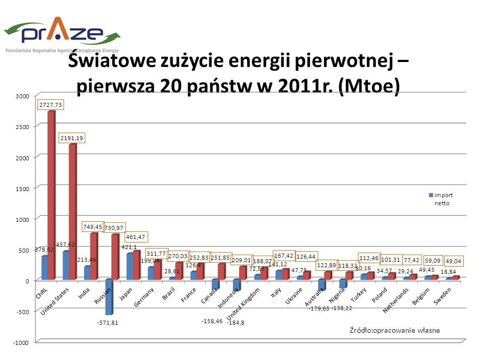 Światowe zużycie energii pierwotnej – pierwsza 20 państw w 2011r