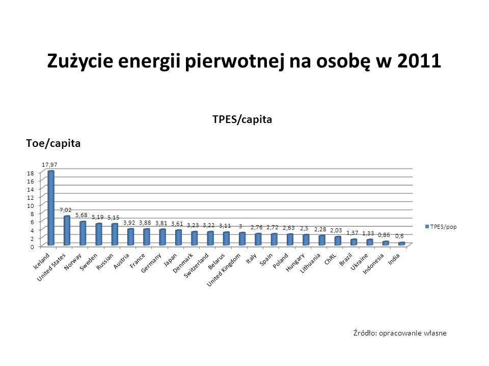 Zużycie energii pierwotnej na osobę w 2011