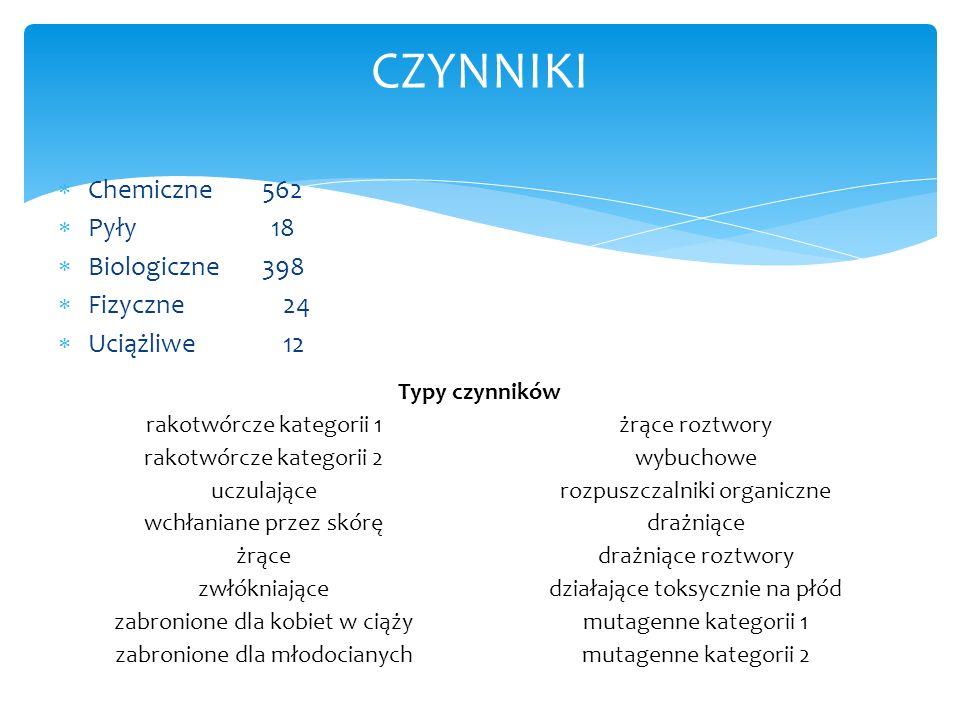 CZYNNIKI Chemiczne 562 Pyły 18 Biologiczne 398 Fizyczne 24
