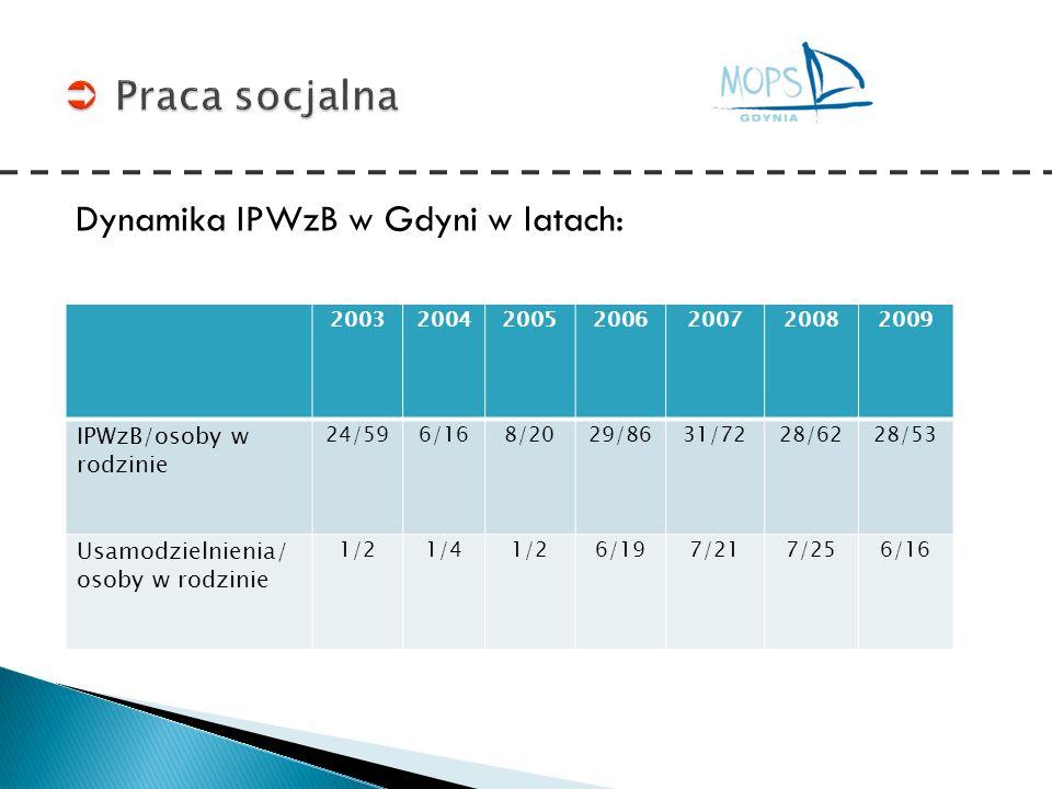 Praca socjalna Dynamika IPWzB w Gdyni w latach: IPWzB/osoby w rodzinie