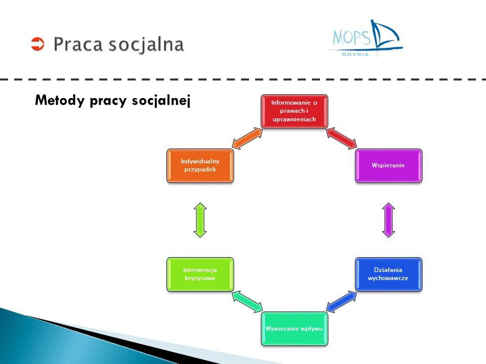 Praca socjalna Metody pracy socjalnej