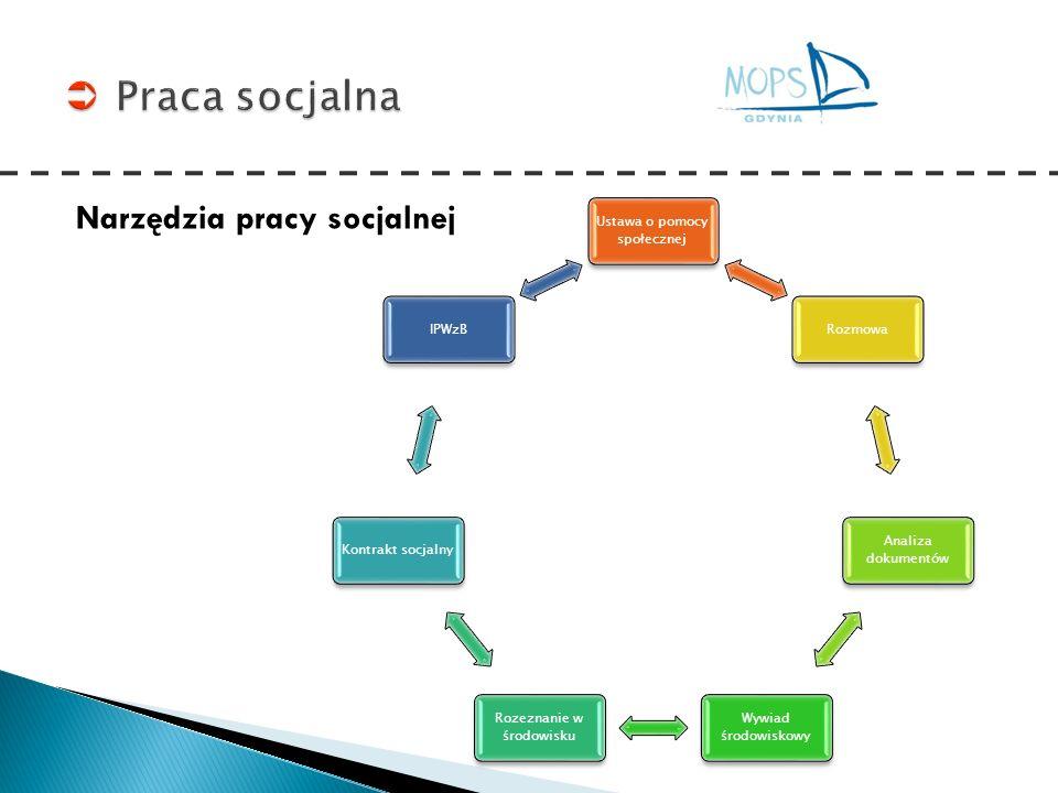 Praca socjalna Narzędzia pracy socjalnej Ustawa o pomocy społecznej