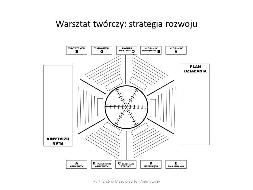 Warsztat twórczy: strategia rozwoju