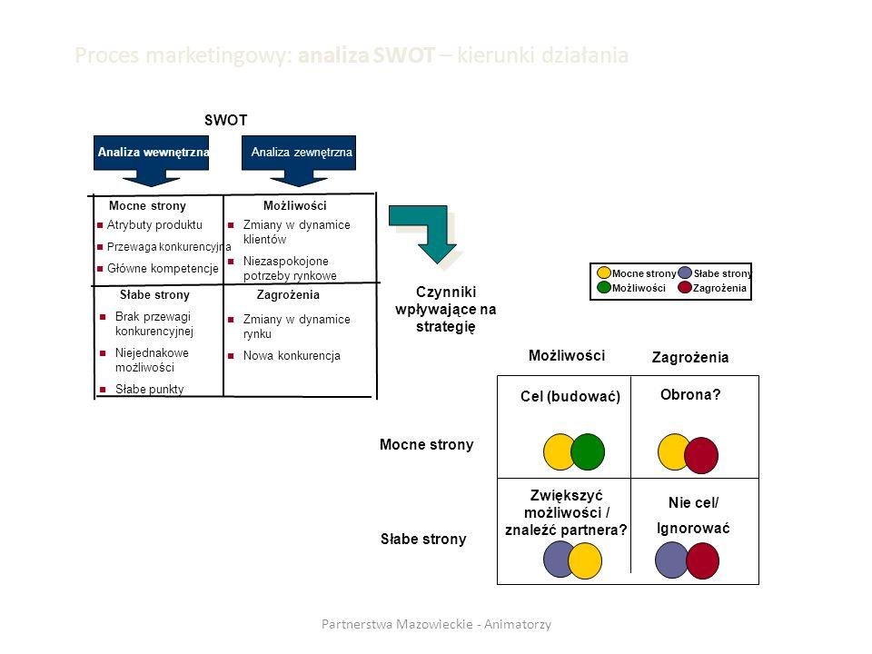 Proces marketingowy: analiza SWOT – kierunki działania