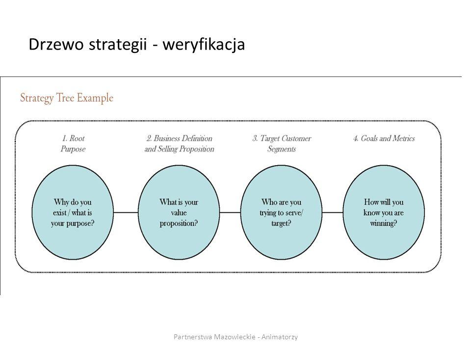 Drzewo strategii - weryfikacja