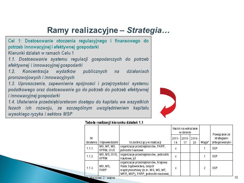 Ramy realizacyjne – Strategia…
