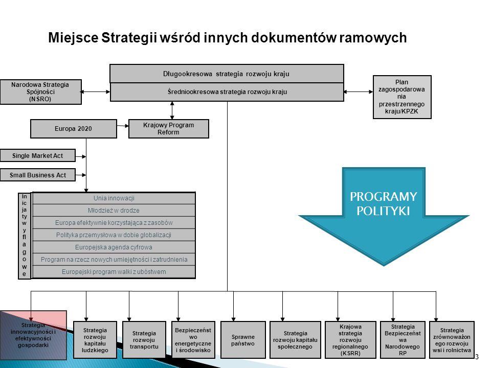 Miejsce Strategii wśród innych dokumentów ramowych