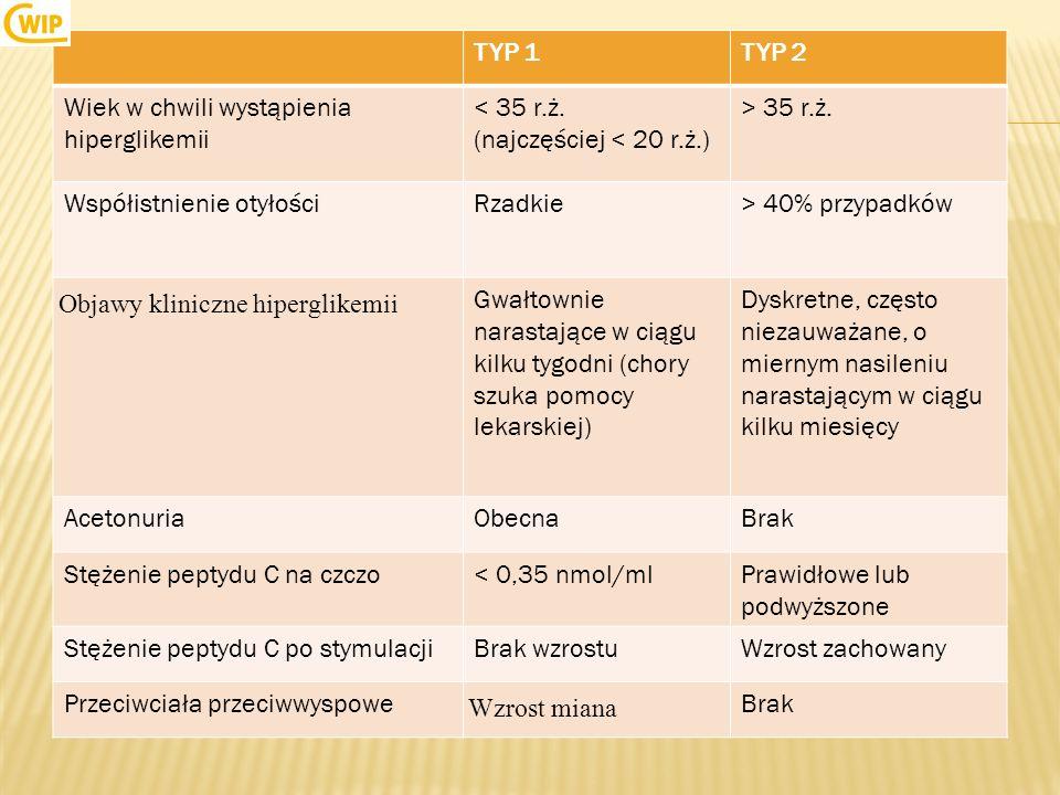 TYP 1 TYP 2. Wiek w chwili wystąpienia hiperglikemii. < 35 r.ż. (najczęściej < 20 r.ż.) > 35 r.ż.