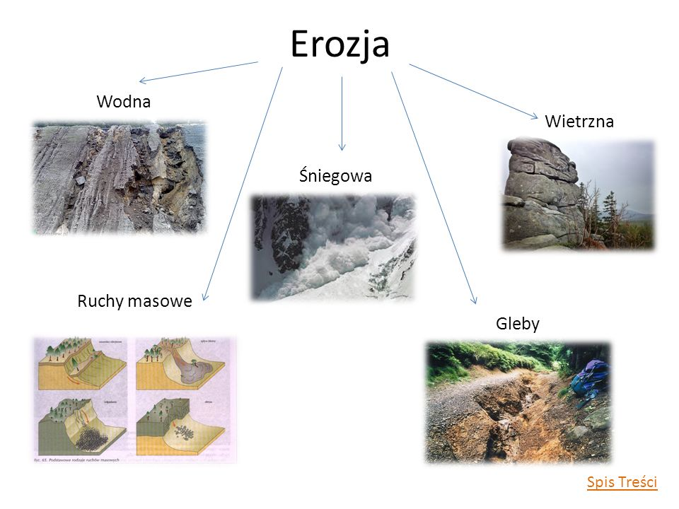 Erozja Wodna Wietrzna Śniegowa Ruchy masowe Gleby Spis Treści