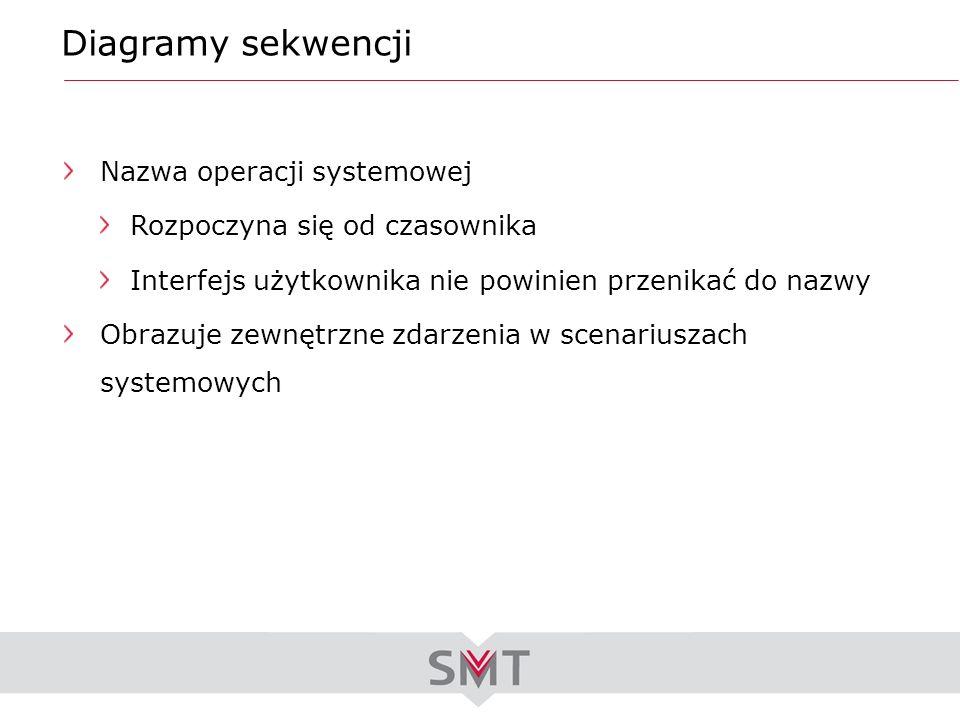 Diagramy sekwencji Nazwa operacji systemowej