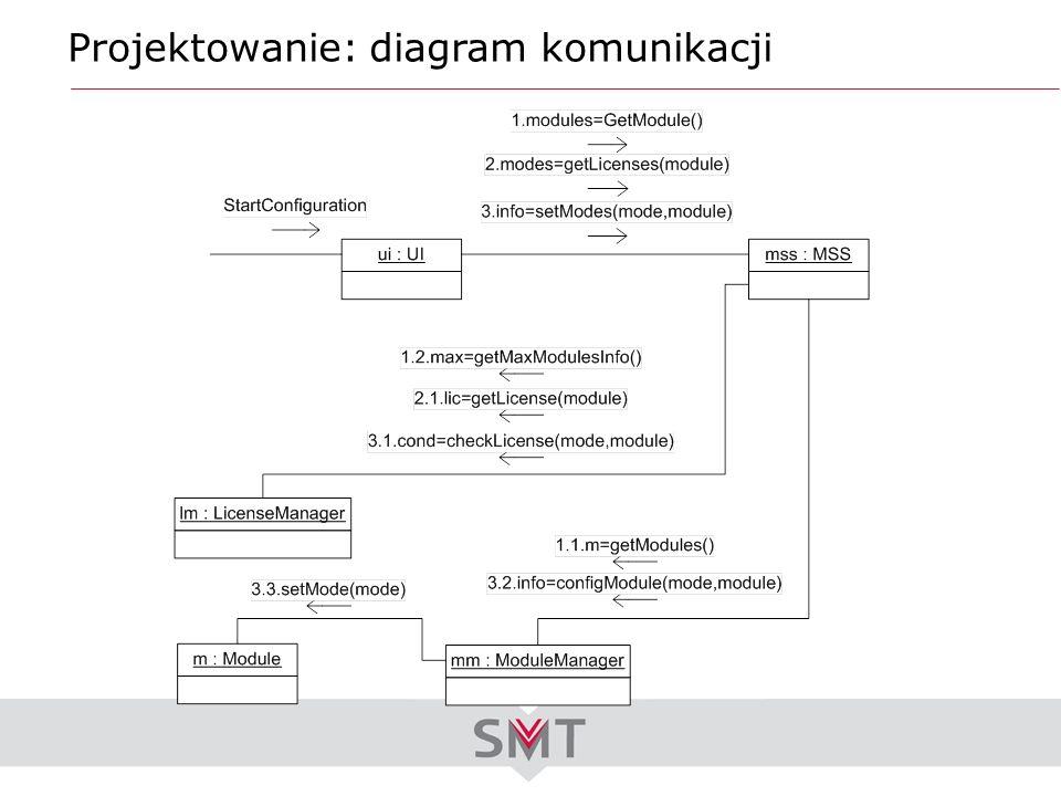 Projektowanie: diagram komunikacji