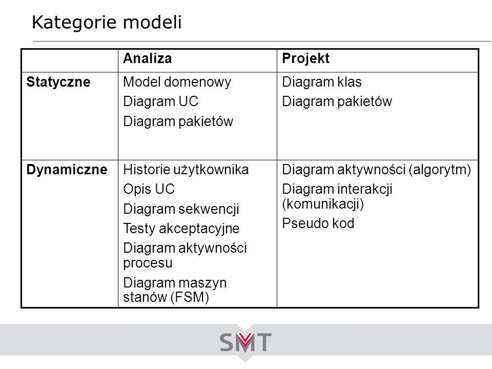 Kategorie modeli Analiza Projekt Statyczne Model domenowy Diagram UC