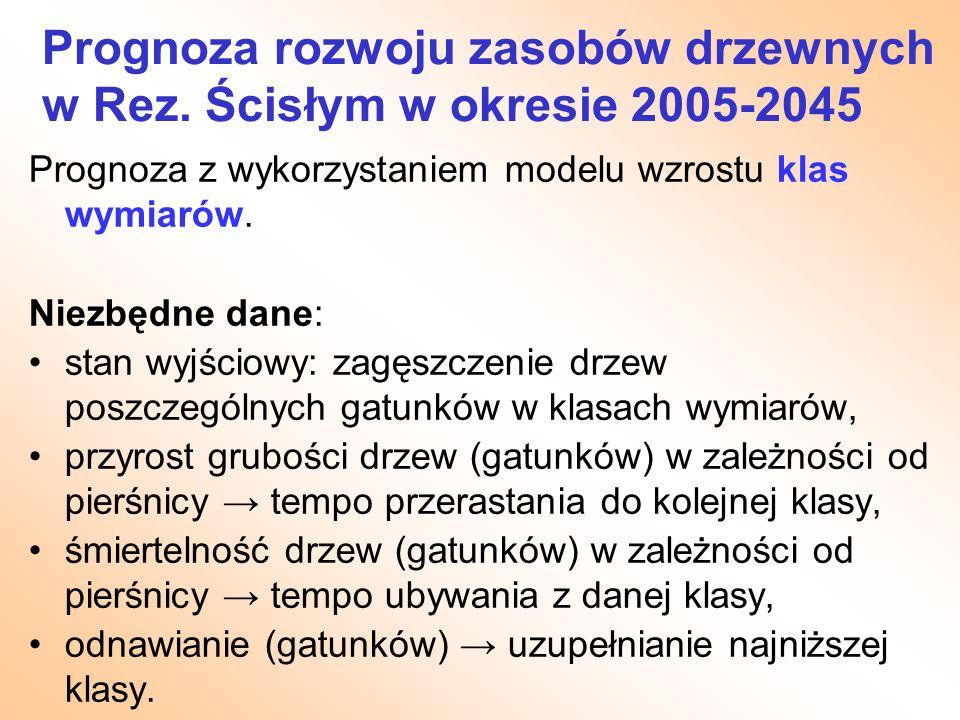 Prognoza rozwoju zasobów drzewnych w Rez. Ścisłym w okresie 2005-2045