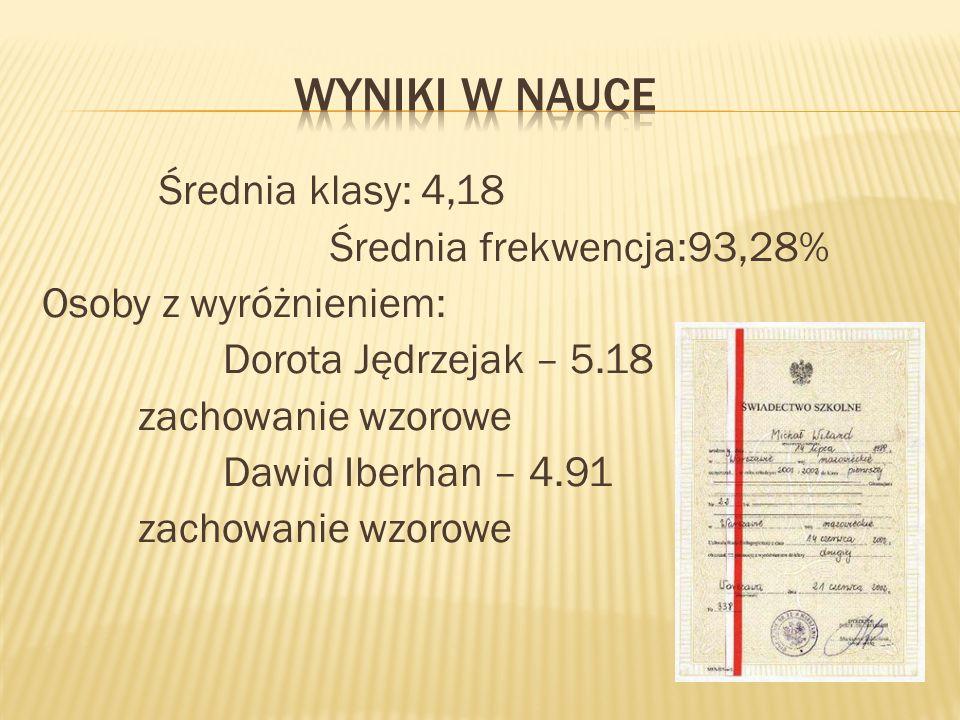 Wyniki w nauce Średnia klasy: 4,18 Średnia frekwencja:93,28% Osoby z wyróżnieniem: Dorota Jędrzejak – 5.18 zachowanie wzorowe Dawid Iberhan – 4.91