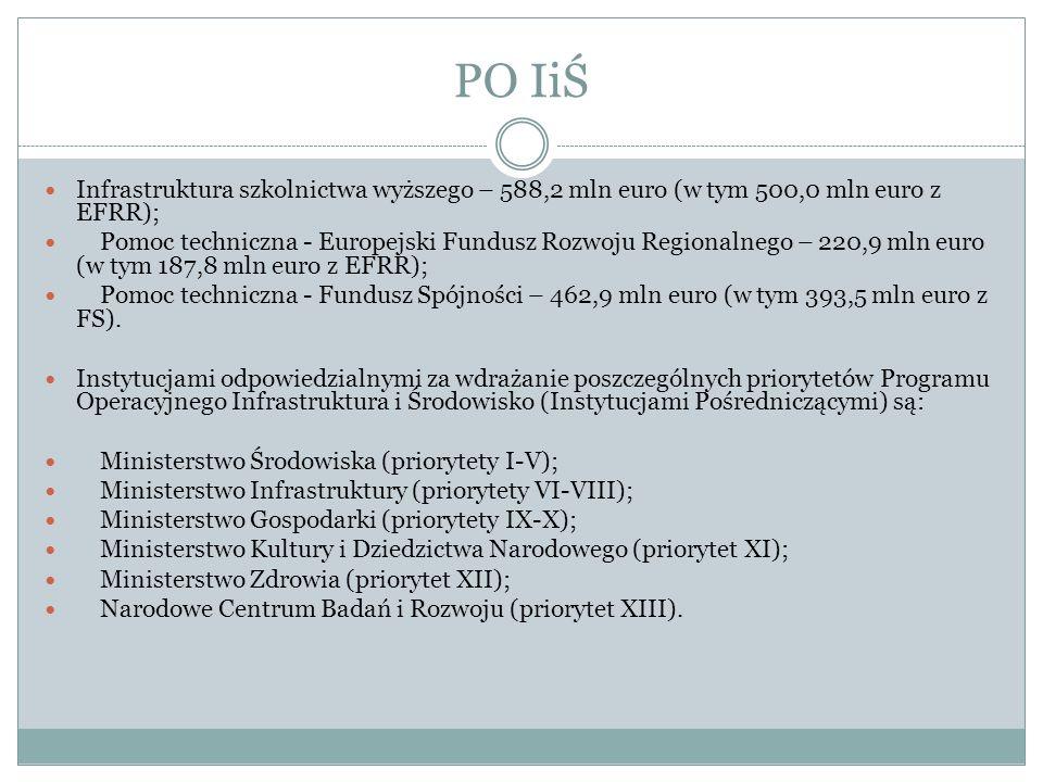PO IiŚ Infrastruktura szkolnictwa wyższego – 588,2 mln euro (w tym 500,0 mln euro z EFRR);