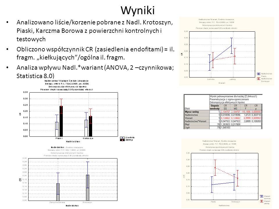 Wyniki Analizowano liście/korzenie pobrane z Nadl. Krotoszyn, Piaski, Karczma Borowa z powierzchni kontrolnych i testowych.