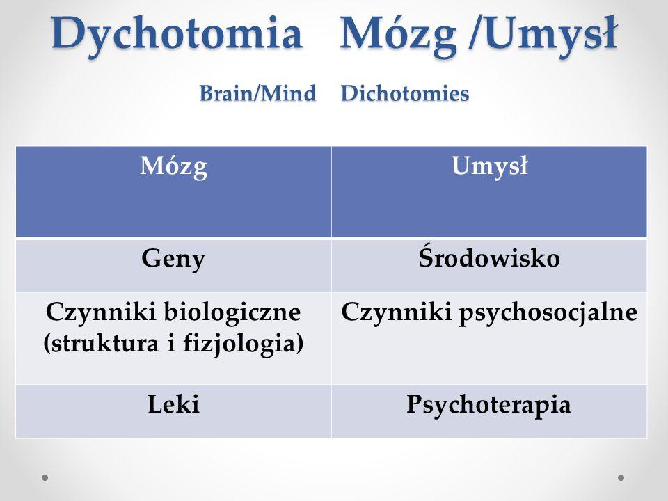 Dychotomia Mózg /Umysł Brain/Mind Dichotomies
