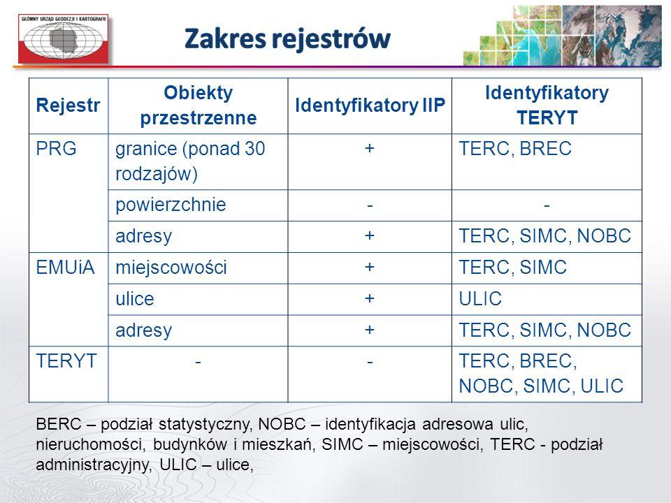 Zakres rejestrów Rejestr Obiekty przestrzenne Identyfikatory IIP