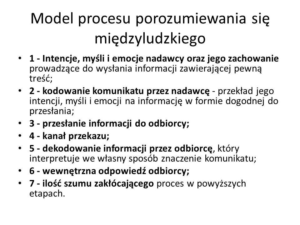 Model procesu porozumiewania się międzyludzkiego