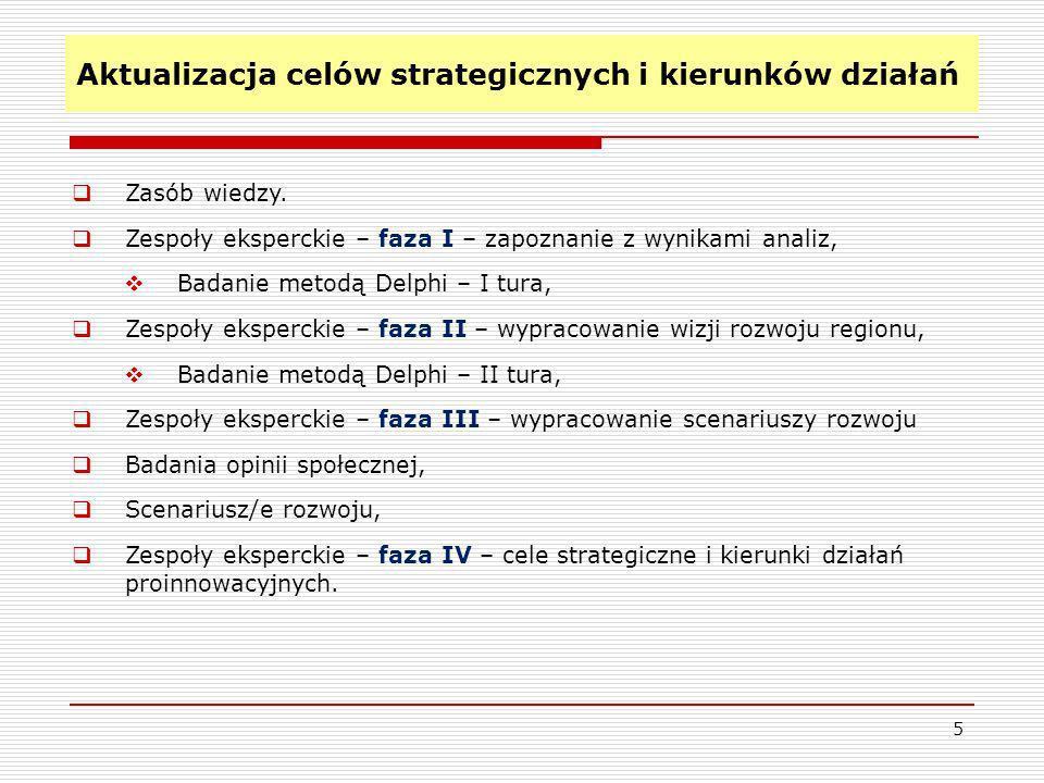 Aktualizacja celów strategicznych i kierunków działań