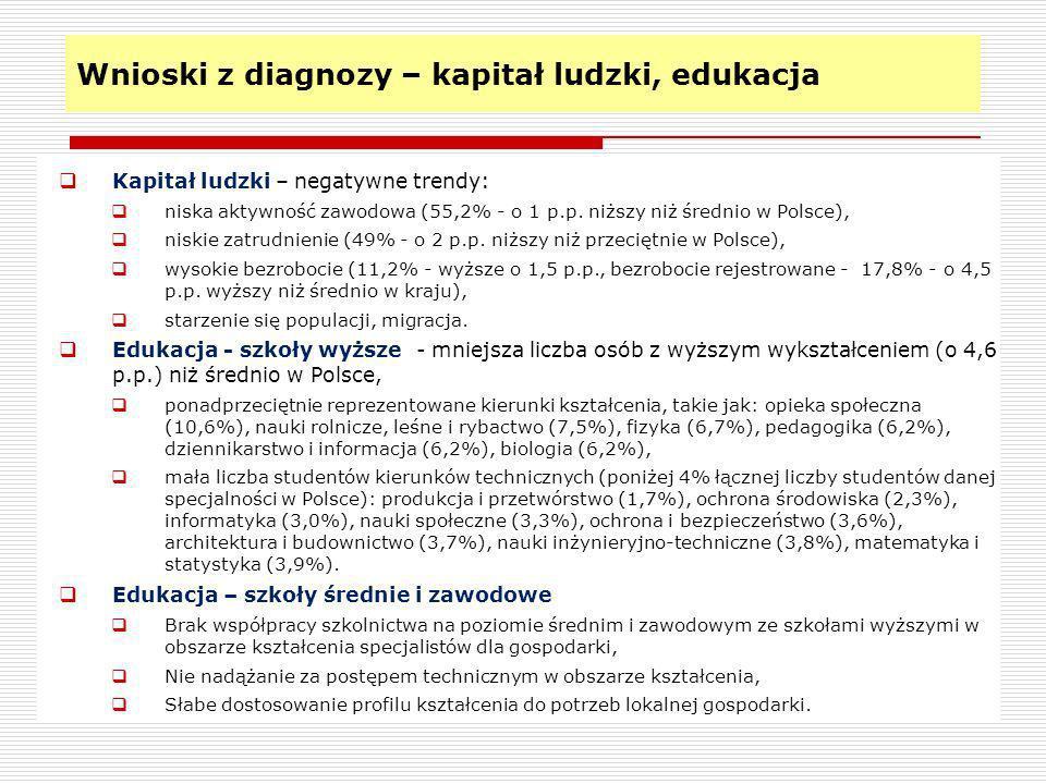 Wnioski z diagnozy – kapitał ludzki, edukacja