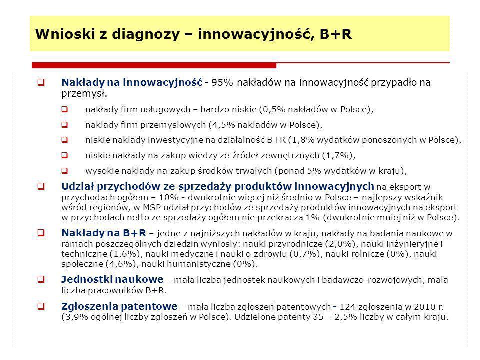 Wnioski z diagnozy – innowacyjność, B+R