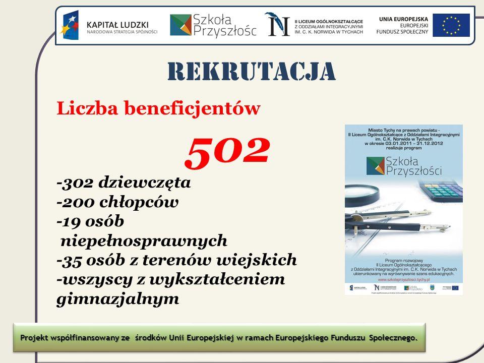 REKRUTACJA Liczba beneficjentów 502 -302 dziewczęta -200 chłopców
