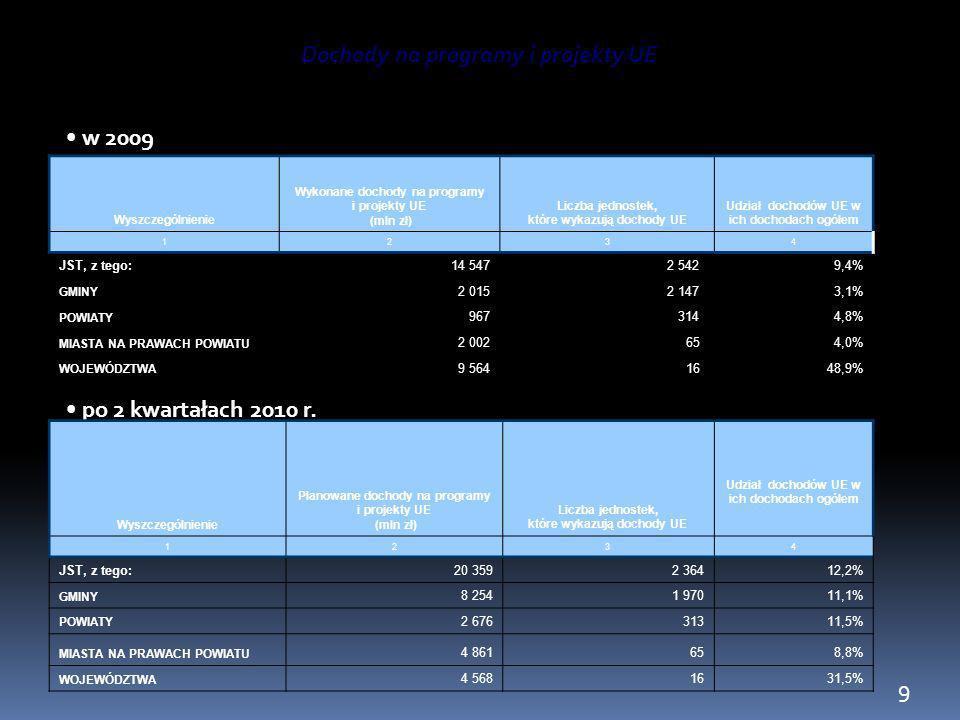 Dochody na programy i projekty UE