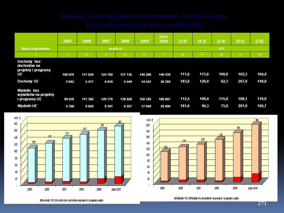 Dochody i wydatki jednostek samorządu terytorialnego