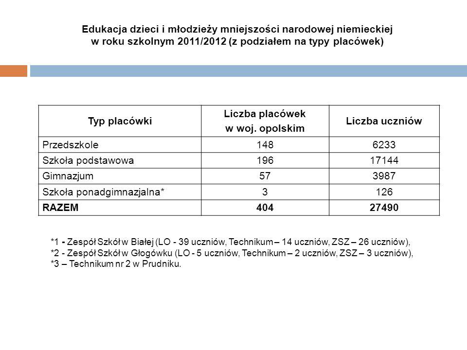 Liczba placówek w woj. opolskim