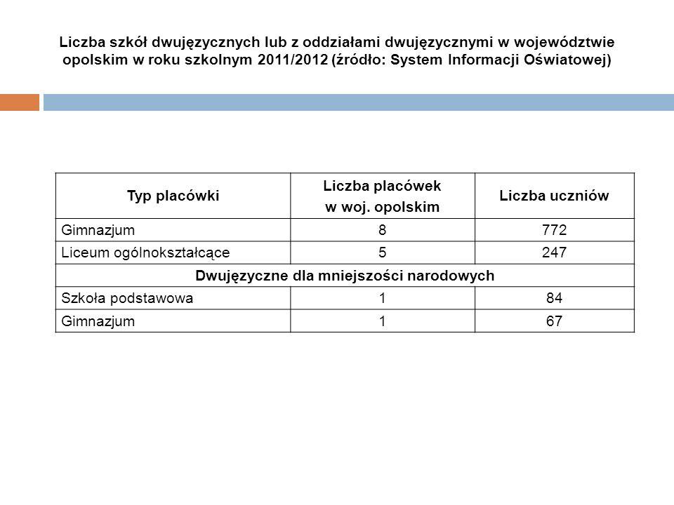 Liczba placówek w woj. opolskim Dwujęzyczne dla mniejszości narodowych