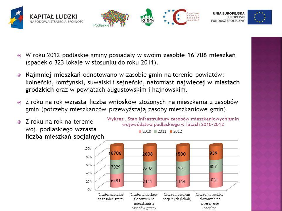 W roku 2012 podlaskie gminy posiadały w swoim zasobie 16 706 mieszkań (spadek o 323 lokale w stosunku do roku 2011).
