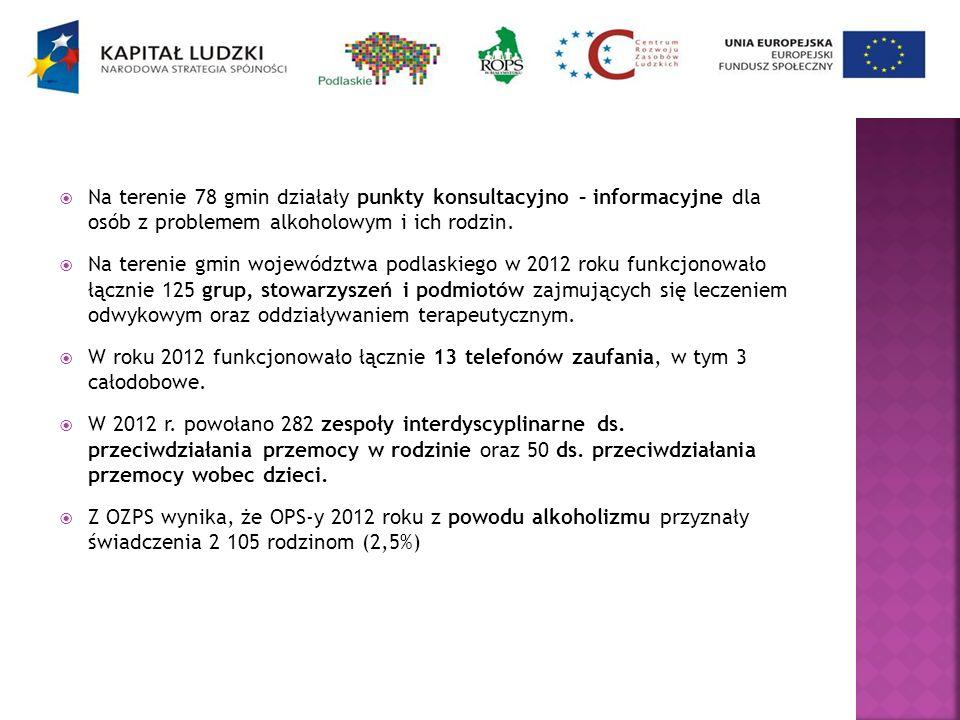 Na terenie 78 gmin działały punkty konsultacyjno – informacyjne dla osób z problemem alkoholowym i ich rodzin.
