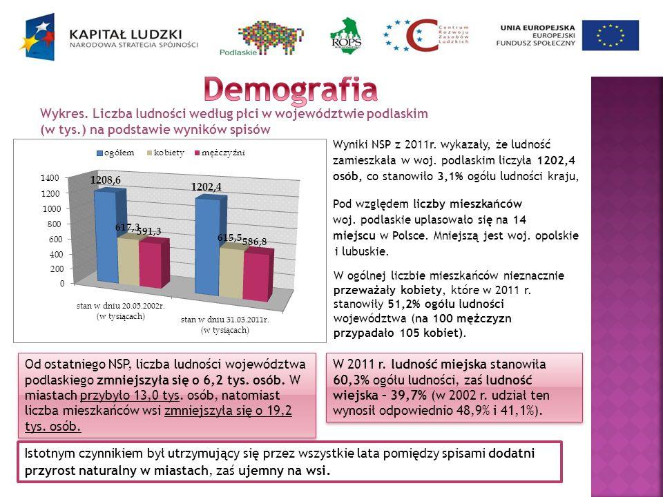 DemografiaWykres. Liczba ludności według płci w województwie podlaskim. (w tys.) na podstawie wyników spisów.