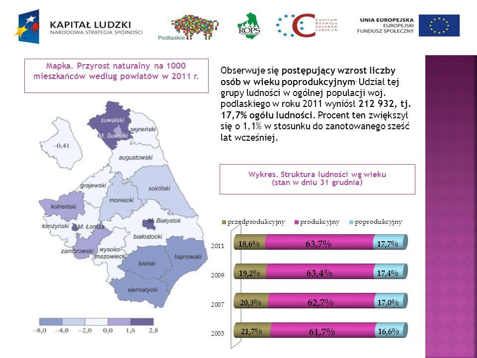 Wykres. Struktura ludności wg wieku (stan w dniu 31 grudnia)