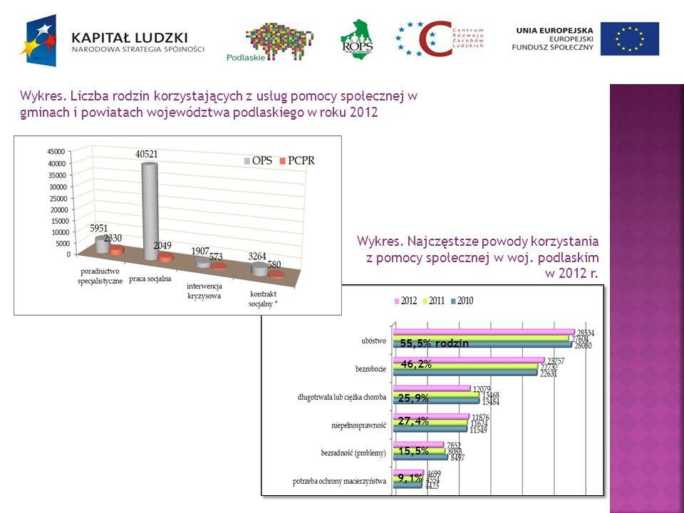 Wykres. Liczba rodzin korzystających z usług pomocy społecznej w gminach i powiatach województwa podlaskiego w roku 2012