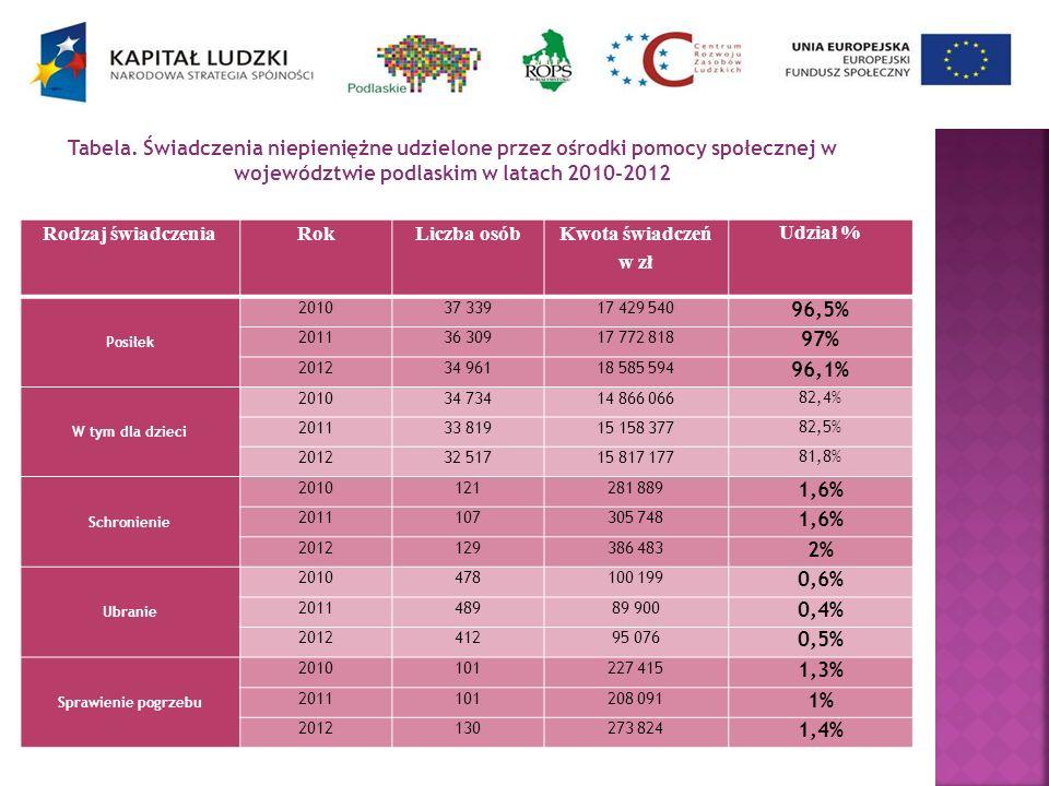 Tabela. Świadczenia niepieniężne udzielone przez ośrodki pomocy społecznej w województwie podlaskim w latach 2010-2012