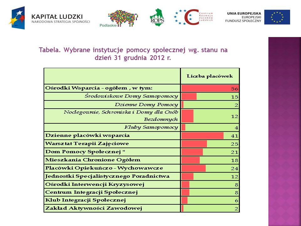 Tabela. Wybrane instytucje pomocy społecznej wg. stanu na